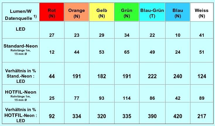 Led lumen tabelle technische eigenschaften von autos - Vergleich led gluhbirne tabelle ...